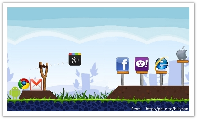 google+ beats facebook